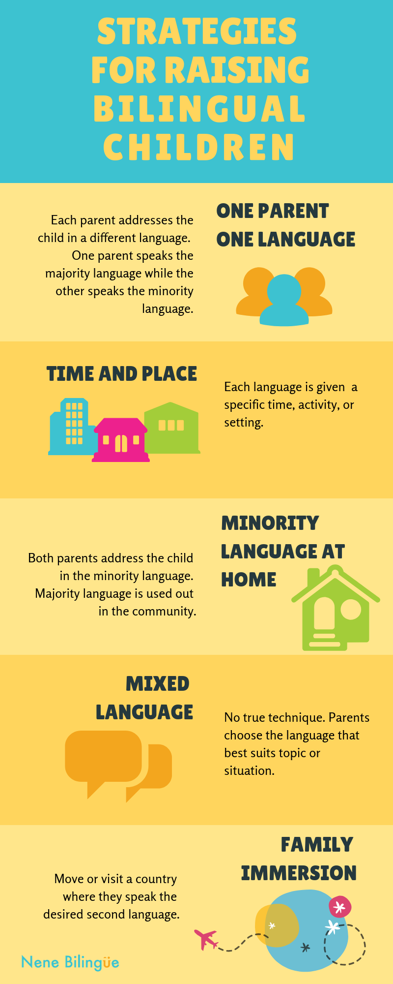 Infographic of strategies for raising bilingual children. 1. One Parent One Language two parents with their child 2. Time and Place three buildings 3. Minority Language in the Home icons of a house 4. Mixed Language icon of speech bubbles and 5 Family Immersion icon of airplane in flight