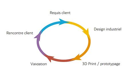 flow-design.png