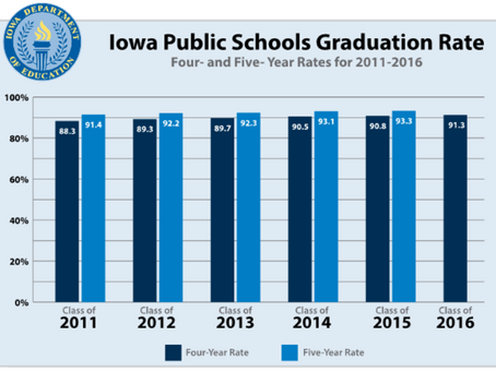 Iowans Go Back to School