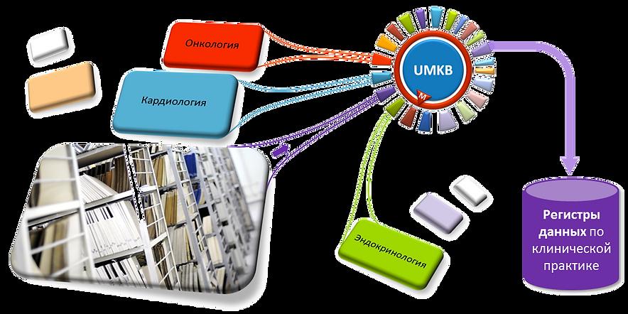 UMKBФормализация и статистическая обработка клинических данных. Технология позволяет формировать регистры из архива электронных медицинских карт, оценить эффективность фармакотерапии и определить риски в клинической практике.