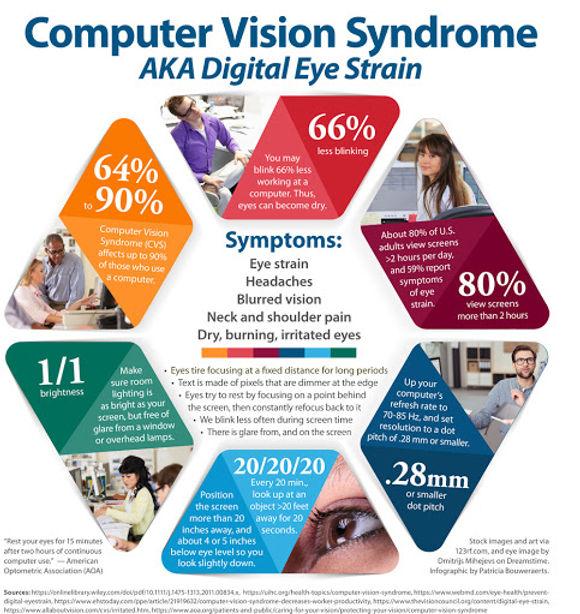 computer vision syndrome.jpg