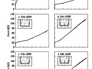 Comportamento de vigas de concreto armadas com barras de GFRP (fibras de vidro impregnadas com polím