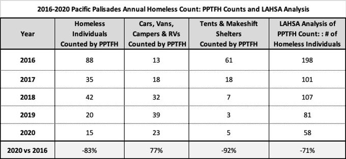 2016-2020 PP Annual homeless Count.jpg