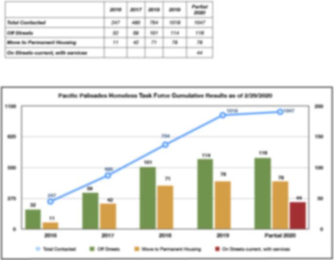 PPTFH%20Outreach%20Chart%202020_02_29%20