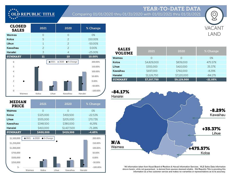 THESKEN Kauai Statistics January 2021_4.