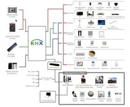 KNX-building-automation-system-300x247.j