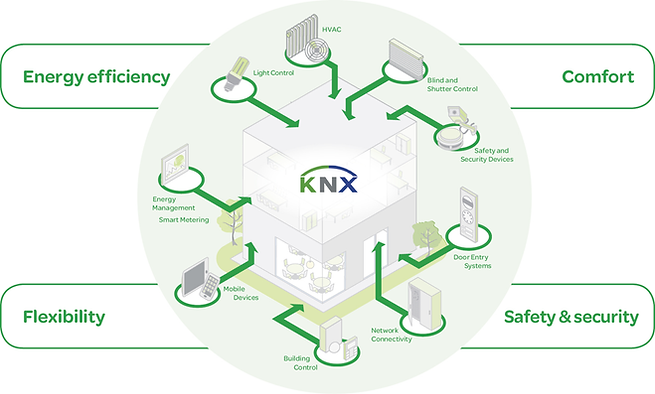 KNX_Update_building_control-large.png