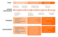 A journey map of a Tough Mudder app user experience detailing their steps, problems, ad opportunities.