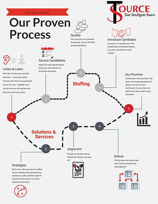 Proven-Process.jpg