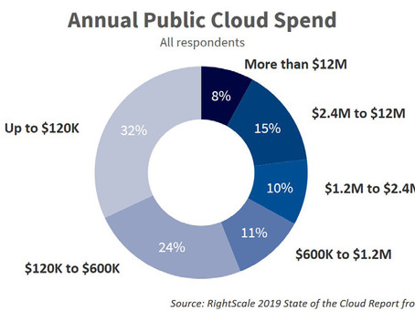 Reasons for a Multi-Cloud Strategy
