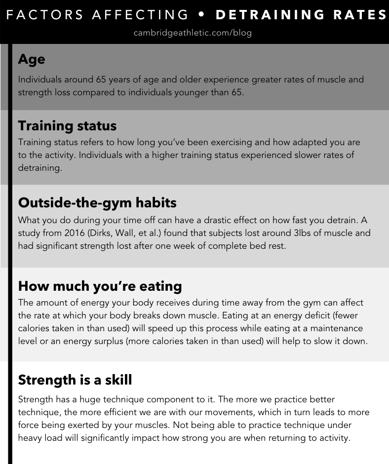 A list of factors affecting detraining rates: age, training status, habits, eating, skill in strength training