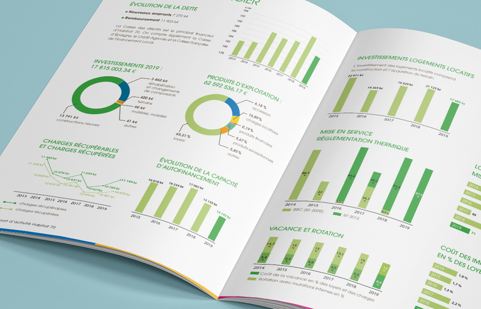 Data design rapport activité Habitat 70