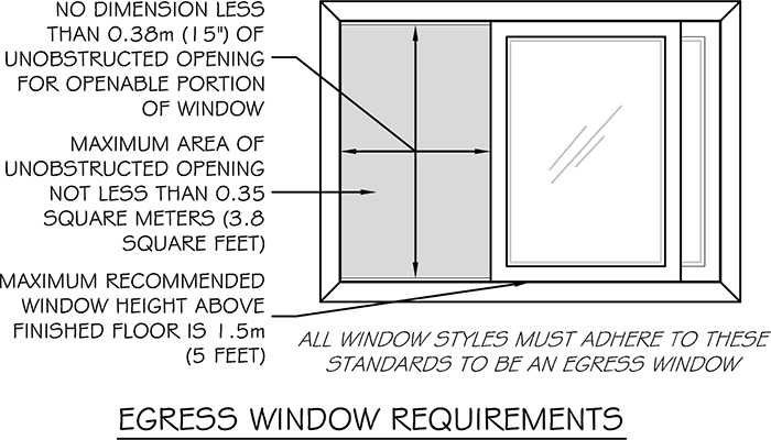 Properly measure the unobstructed opening of an egress window