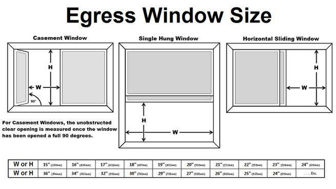 The unobstructed opening of an egress window and how to measure it
