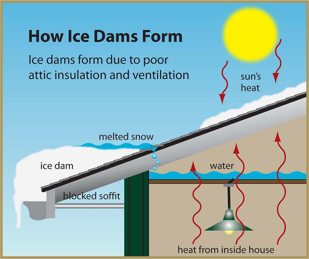 East Coast Home Inspection | Ice Dam | Maintenance Check List