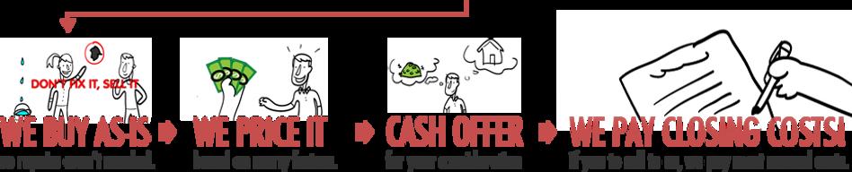 We Buy Houses - How It Works