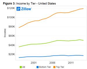 American Income Levels