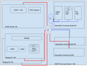 ONAD Reference Architecture on GCE