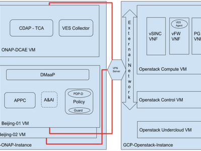 Aarna Networks ONAP Distribution 1.0 -- Development