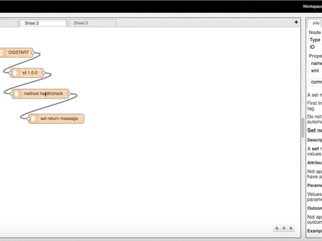 Directed Graphs in ONAP