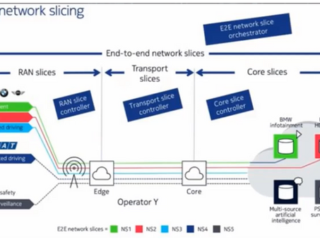 End-to-End 5G Network Slicing Using ONAP