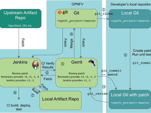 """Webinar Recording for """"OPNFV Overview: Navigating Its Many Projects"""""""