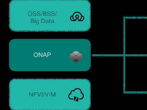 Understanding ONAP