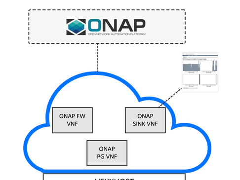 A Cost Effective Way to Try the ONAP vFW Blueprint