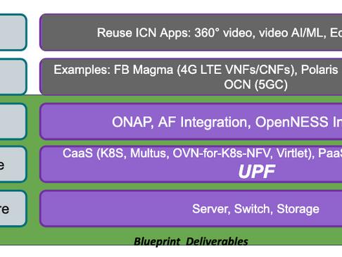 Private LTE/5G ICN Akraino Blueprint