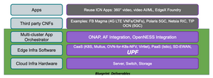 Private LTE/5G ICN Blueprint Software Stack