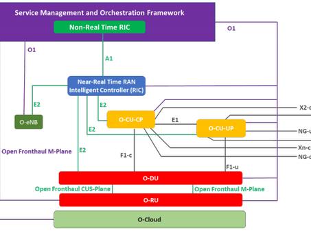O-RAN Architecture & the SMO