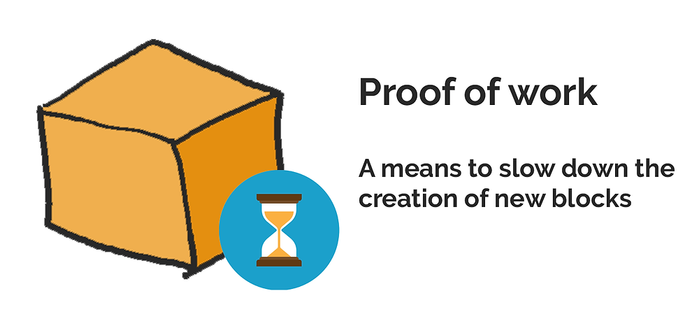 """Proof of work"" slows down block creation on purpose."