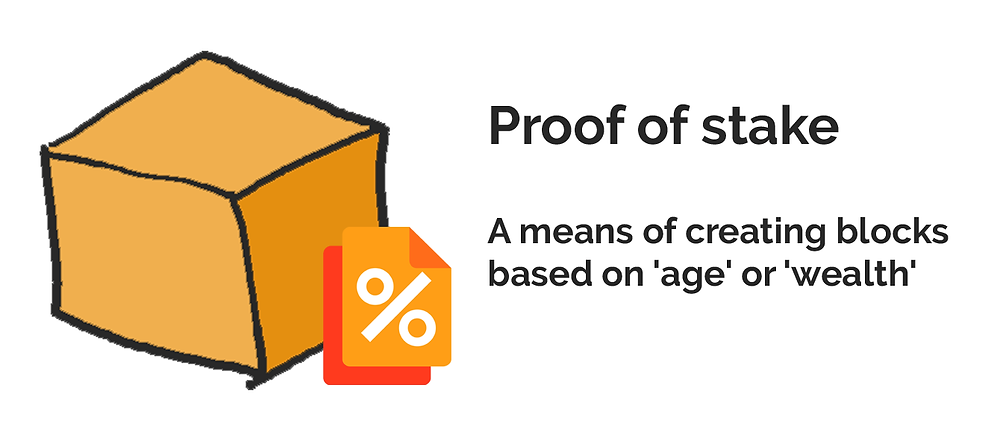 """Proof of stake"" is an alternate means of creating blocks."