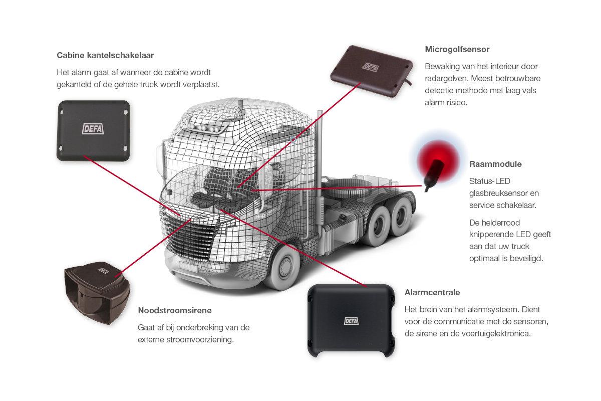 SCM Controle vrachtwagen alarm