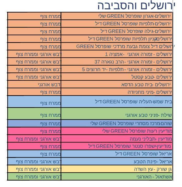 ירושלים והסביבה.jpg