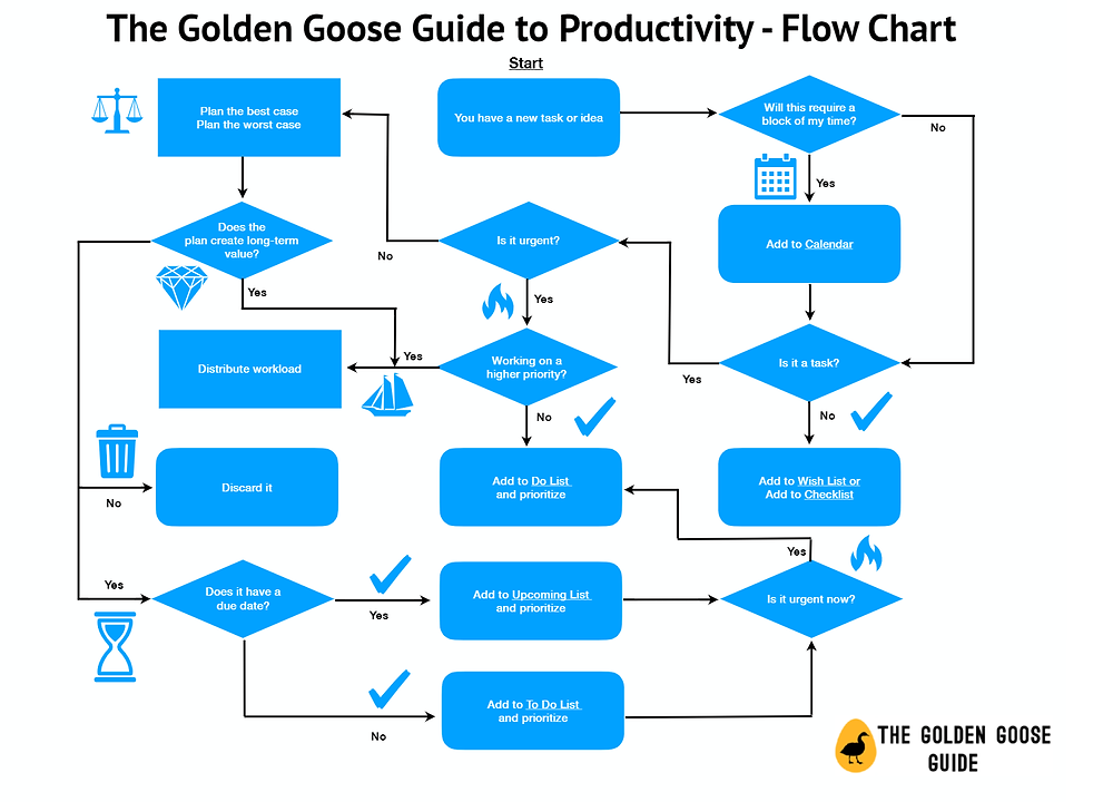 The Golden Goose Guide to Productivity Flow Chart