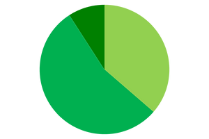 Pie Chart for Primary 1-2
