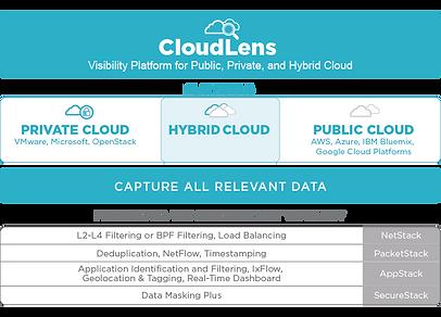 Visibility บนระบบ Cloud