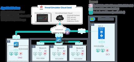 จำลองการโจมตีเข้ามาใน Network วางเป็น Agent ไว้เพื่อดูว่า Security Tools ที่เรามีอยู่ในองค์กรนั้นสามารถป้องกัน ภัยคุกคามจริงที่เกิดขึ้นได้หรือไม่ โดยเครื่องมือนี้จะสามาถบอกได้ว่าควรปรับ Policy อะไรของ Firewall หรือ อุปกรณ์อื่นๆ เพื่อให้สามารถป้องกันภัยคุกคามที่เกิดขึ้นจริงได้ เหมือนยิงจาก DarkCLoud ลงมาเป็นช่วงเวลา