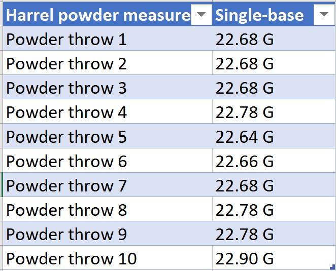 Single-base powder throw results through harrel premium powder thrower