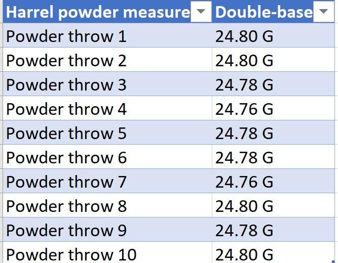 Double-base powder throw through harrel premium powder thrower