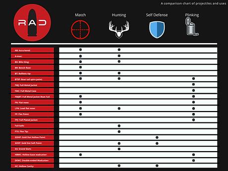 Bullet comparison chart for reloading