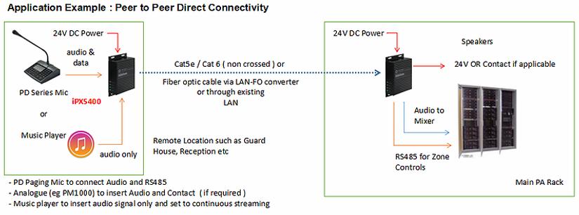 Amperes Ethernet Data & Sound Transceiver - iPX5400