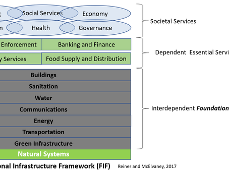 Foundational infrastructure framework for city resilience