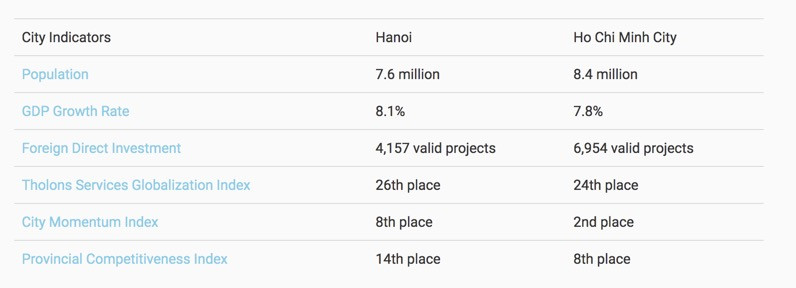 City Indicators Hanoi vs. Ho Chi Minh City