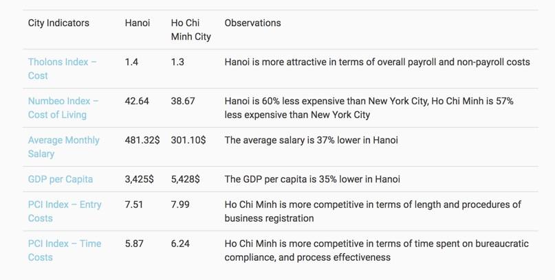 City Indicators: Hanoi vs. Ho Chi Minh City