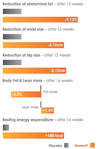 Clinically demonstrate benefits on weight management