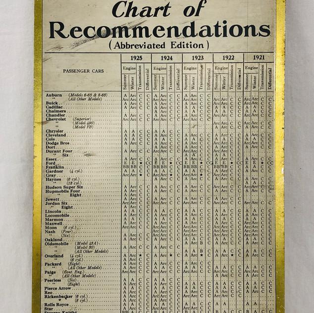 Reverse of Mobiloil recommendation chart.