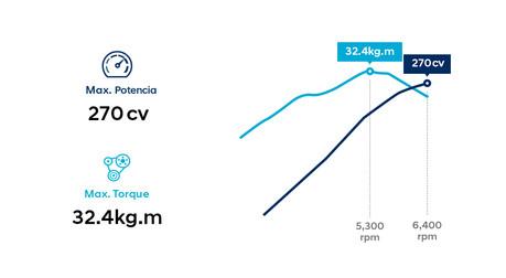 3.3 MPi Naftero