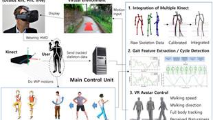 Kinect-based Omnidirectional VR Navigation System (2017-2018)
